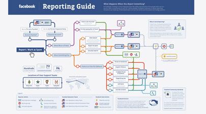 Ce se întâmplă după ce apeşi butonul de Raportare Facebook?